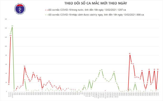 Mùng 2 Tết, ghi nhận 49 ca mắc Covid-19 trong cộng đồng ở Hải Dương và TP HCM - Ảnh 2.