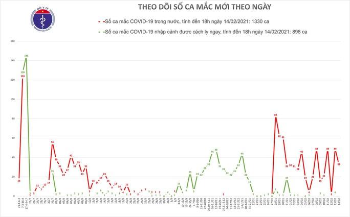 Chiều mùng 3 Tết, thêm 33 ca mắc Covid-19 tại Hải Dương và Hà Nội - Ảnh 2.