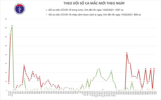Sáng mùng 3 Tết, Việt Nam không có ca mắc mới Covid-19 - Ảnh 1.