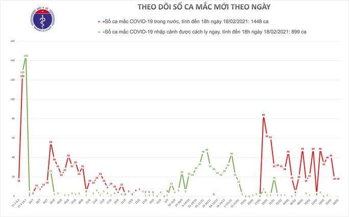Thêm 18 ca mắc Covid-19 ở Hải Dương, có ca bệnh phát hiện qua giám sát cộng đồng - Ảnh 1.