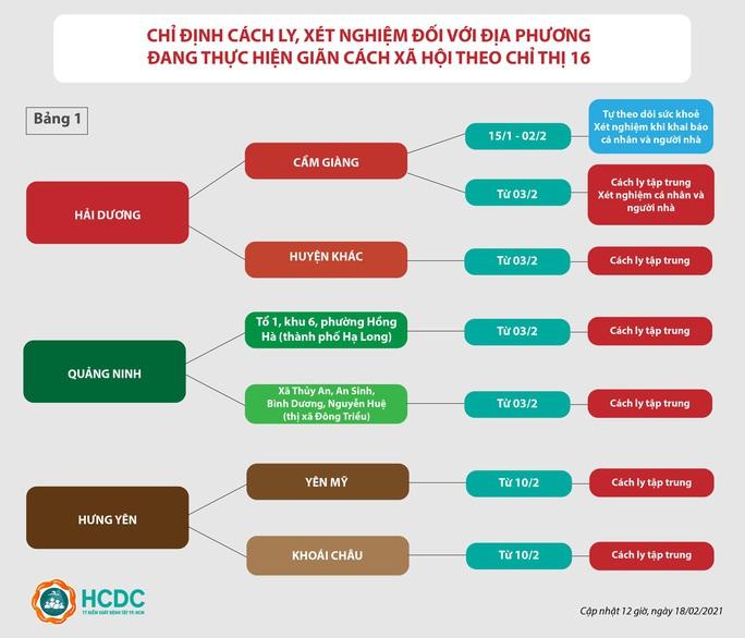 TP HCM: Cập nhật mới nhất về hướng dẫn giám sát người về từ vùng dịch - Ảnh 2.