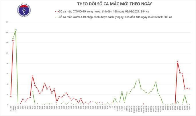 Thêm 31 ca Covid-19 ở Hà Nội, Gia Lai, Quảng Ninh, Hải Dương - Ảnh 1.