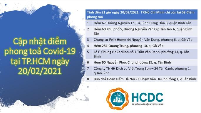 TP HCM chỉ còn 8 điểm phong tỏa phòng chống dịch Covid-19 - Ảnh 1.