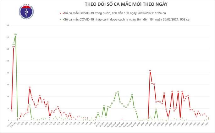 Thêm 5 ca mắc Covid-19 mới tại Hải Dương và Đồng Tháp - Ảnh 1.