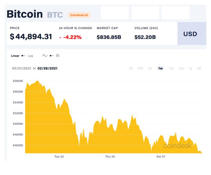 """Bitcoin biến động mạnh, nhiều rủi ro """"bong bóng"""" - Ảnh 2."""