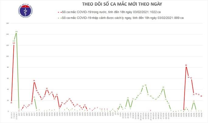 Thêm 20 ca mắc Covid-19 mới tại 4 tỉnh Hải Dương, Quảng Ninh, Gia Lai và Quảng Nam - Ảnh 1.