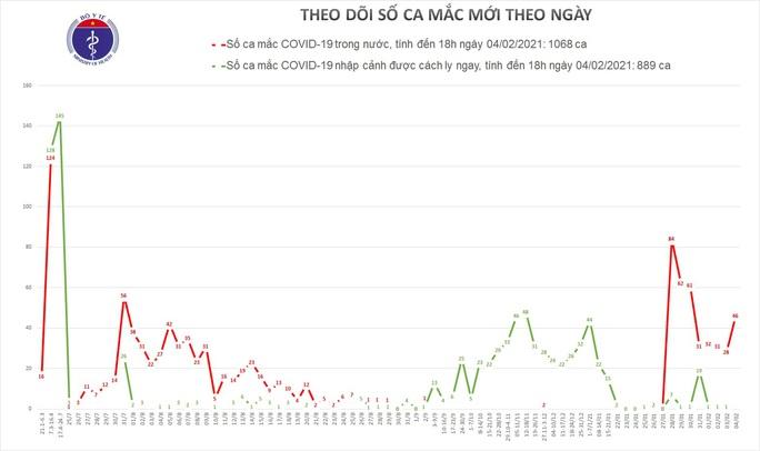Thêm 9 ca Covid-19 trong cộng đồng ở Hải Dương, Quảng Ninh, Gia Lai, Hà Nội, Bình Dương - Ảnh 2.