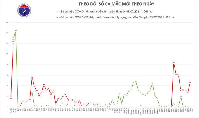 Lần đầu tiên không có ca mắc mới Covid-19 sau 10 ngày bùng dịch trong cộng đồng - Ảnh 1.