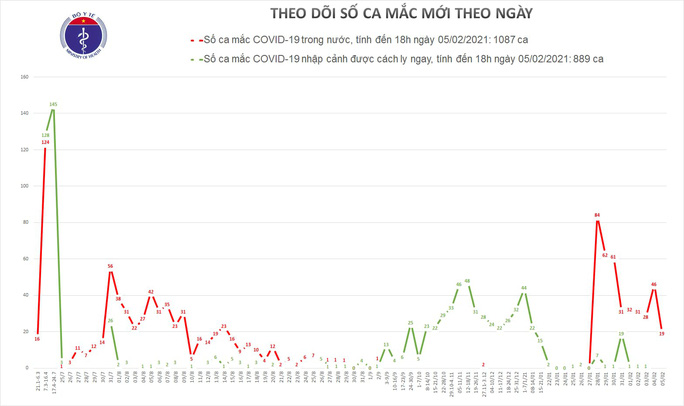 Thêm 19 ca mắc Covid-19 mới, Hà Giang và Điện Biên mới xuất hiện ca bệnh - Ảnh 1.