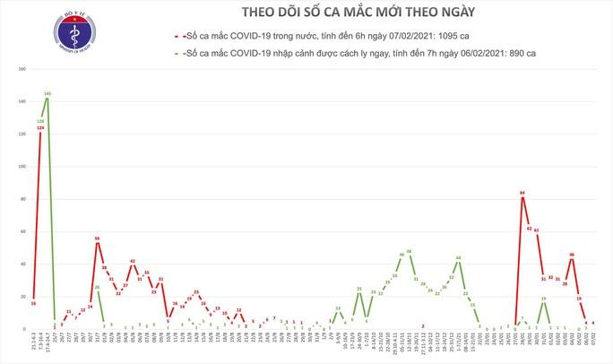Thêm 4 ca mắc Covid-19 mới trong cộng đồng ở Hải Dương và Gia Lai - Ảnh 1.
