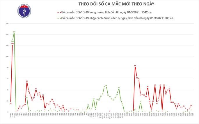 Sáng 1-3, Việt Nam không có ca mắc Covid-19 - Ảnh 1.