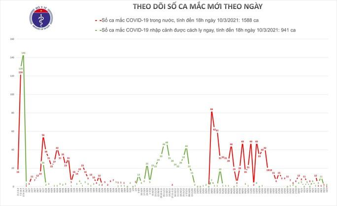Chiều 10-3, 2 ca Covid-19 nhập cảnh ở TP HCM và Long An, 1 ca trong nước tại Hải Dương - Ảnh 1.