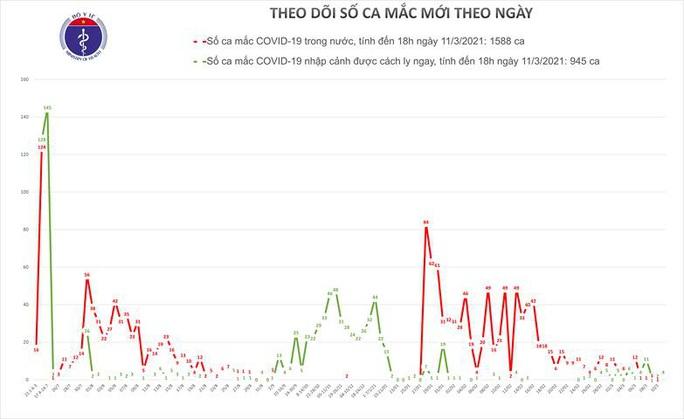 Thêm 4 ca mắc Covid-19 ở Hà Nội, Bình Dương và Ninh Thuận - Ảnh 1.
