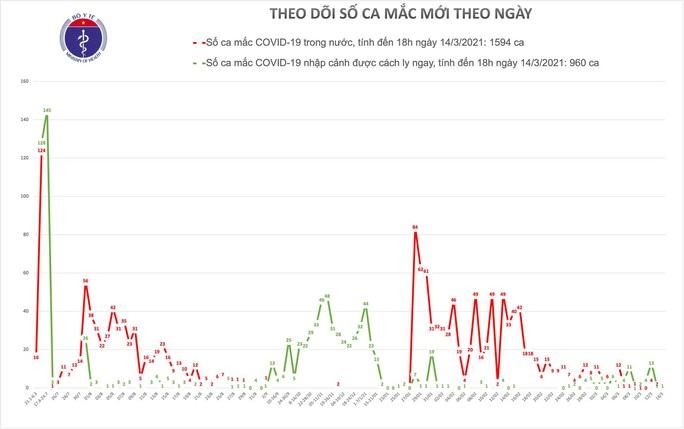 Ghi nhận 1 trường hợp mắc Covid-19 ở TP HCM - Ảnh 1.
