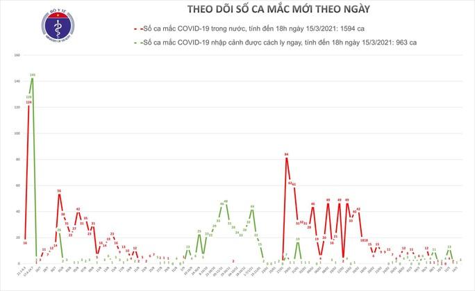 Chiều 15-3, thêm 3 ca mắc Covid-19 tại Hà Nội, Đồng Nai và Kiên Giang - Ảnh 1.