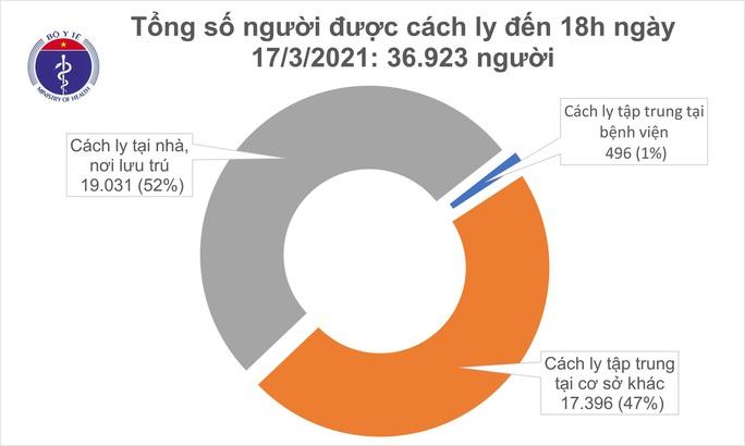 Chiều 17-3, thêm 7 ca mắc Covid-19 ở Hải Dương và Khánh Hoà - Ảnh 2.