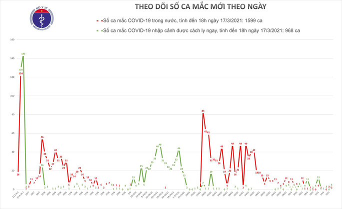 Chiều 17-3, thêm 7 ca mắc Covid-19 ở Hải Dương và Khánh Hoà - Ảnh 1.