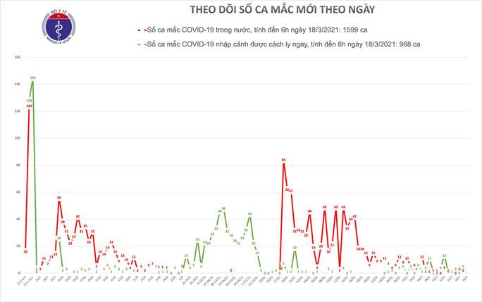 Hai bệnh nhân Covid-19 rất nặng ở Hà Nội và Đà Nẵng - Ảnh 1.
