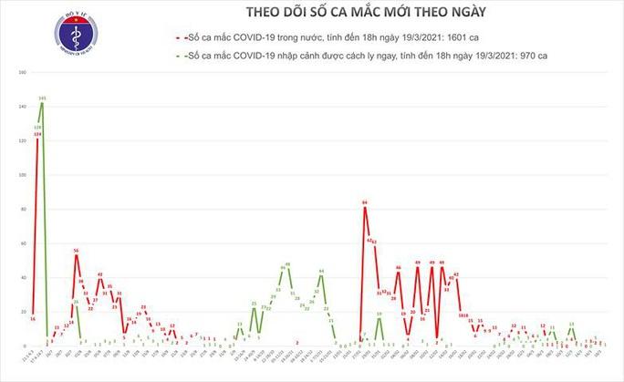 Chiều 19-3, ghi nhận 1 ca mắc Covid-19 nhập cảnh tại TP HCM - Ảnh 1.