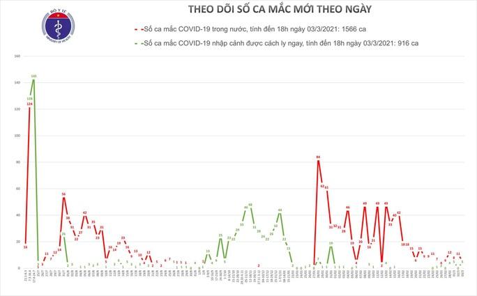 Chiều 3-3, thêm 7 ca mắc Covid-19 ở Hải Dương và Kiên Giang - Ảnh 1.