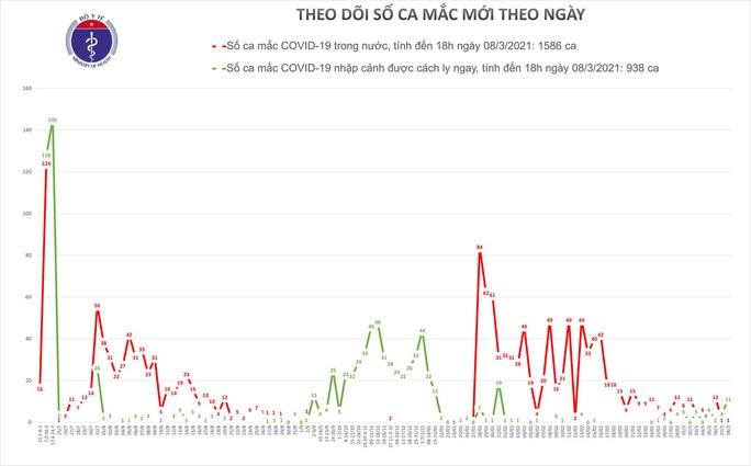 Thêm 12 ca mắc Covid-19 ở Hải Dương, TP HCM, Bình Dương và Ninh Thuận - Ảnh 1.