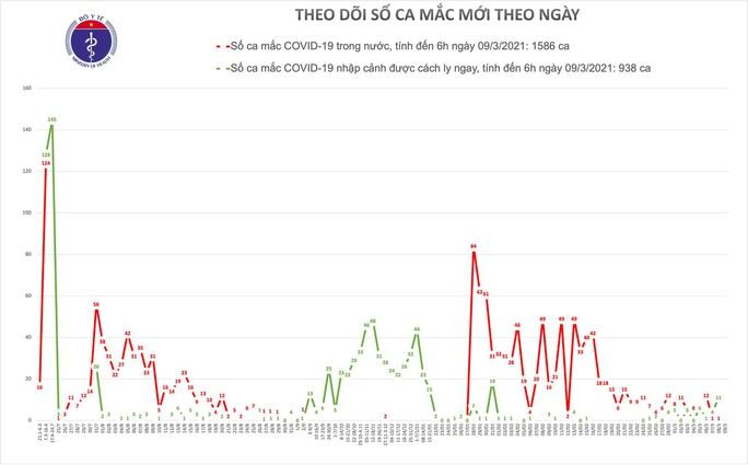 Sáng 9-3, người Hà Nội bắt đầu tiêm vắc-xin Covid-19 - Ảnh 1.