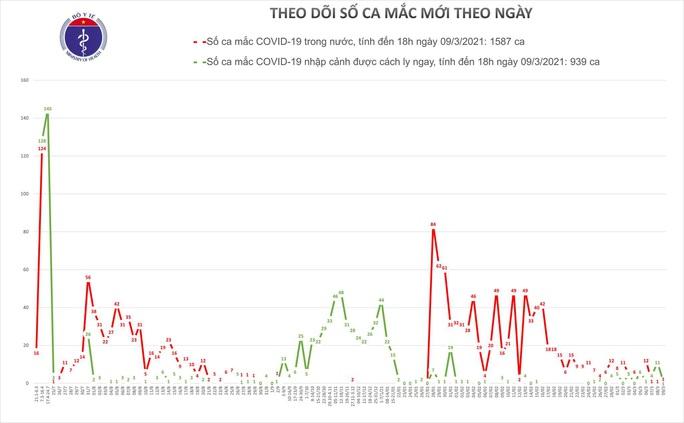 Chiều 9-3, thêm 2 ca Covid-19 ở Tiền Giang và Hải Dương - Ảnh 1.
