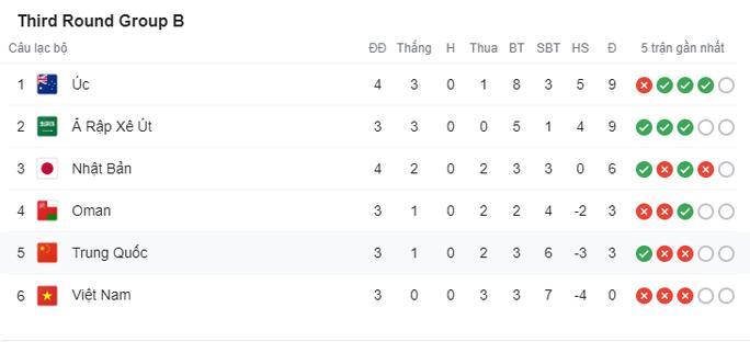 Đánh bại tuyển Úc, Nhật Bản lọt Top 3 bảng B - Ảnh 10.