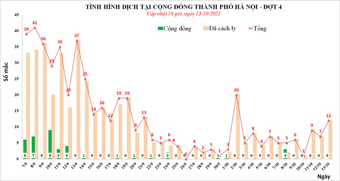 Phát hiện thêm 11 ca mắc Covid-19 liên quan đến ổ dịch phức tạp tại Bệnh viện Việt Đức - Ảnh 1.