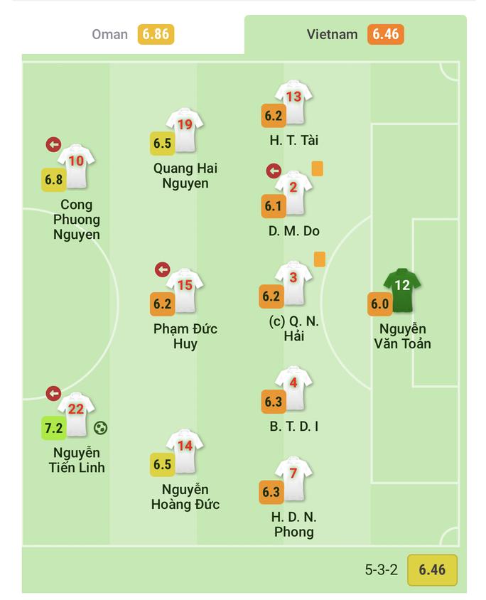 Phân tích dữ liệu cho thấy gì ở các tuyển thủ Việt Nam sau trận thua Oman? - Ảnh 2.