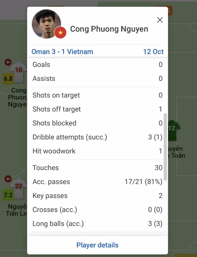 Phân tích dữ liệu cho thấy gì ở các tuyển thủ Việt Nam sau trận thua Oman? - Ảnh 5.