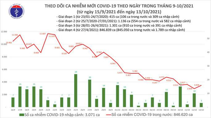Ngày 13-10, thêm 1.191 người khỏi bệnh, số ca mắc Covid-19 ở TP HCM 2 tuần qua giảm mạnh - Ảnh 1.