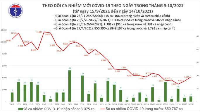 Ngày 14-10, ghi nhận 3.092 ca mắc Covid-19 tại 42 tỉnh, thành phố - Ảnh 1.