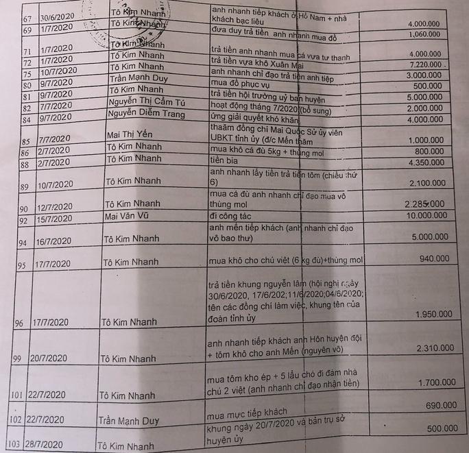 """Bạc Liêu: Làm rõ hơn 300 khoản chi """"lạ"""" của một huyện - Ảnh 2."""