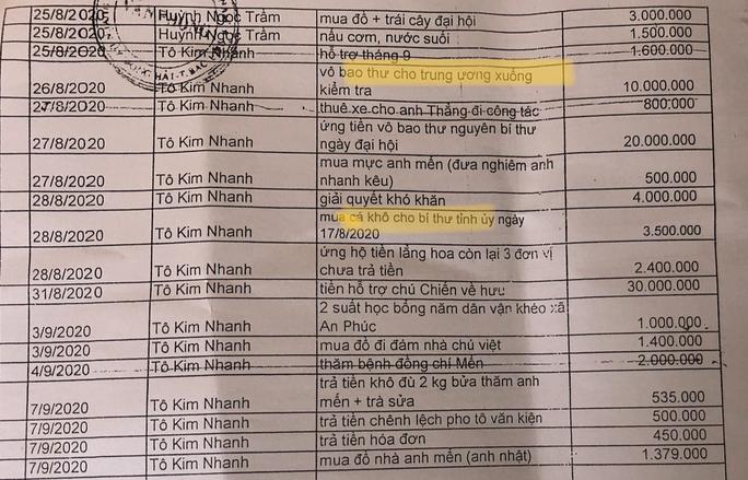 """Vụ hơn 300 khoản chi """"lạ"""" ở Bạc Liêu: Người bị nêu tên lên tiếng - Ảnh 1."""