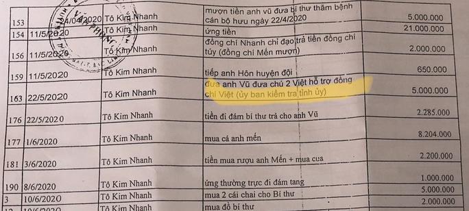 """Vụ hơn 300 khoản chi """"lạ"""" ở Bạc Liêu: Người bị nêu tên lên tiếng - Ảnh 2."""