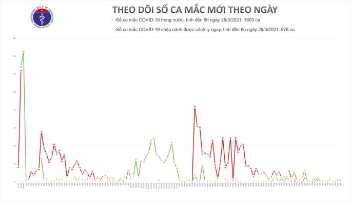 Sáng 26-3, phát hiện 2 ca mắc Covid-19 nhập cảnh trái phép về TP HCM, Hải Phòng - Ảnh 2.
