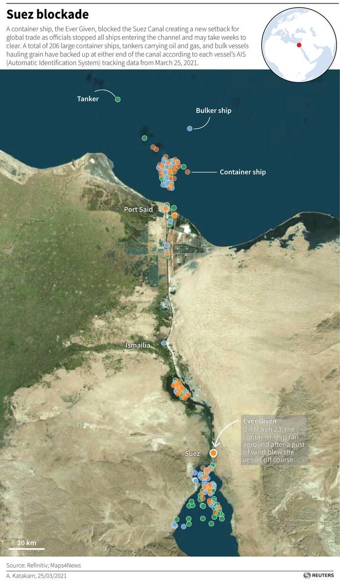 Kênh đào Suez bị tàu container Ever Given chặn, thương mại thế giới ách tắc nhiều tuần - Ảnh 3.