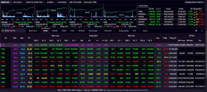 Gần 100 triệu cổ phiếu Sacombank được sang tay, thị trường tăng mạnh - Ảnh 1.