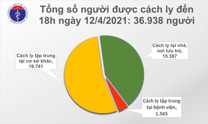 Phát hiện 9 ca mắc Covid-19 tại Hà Nội, TP HCM, Bắc Ninh, Đà Nẵng và Kiên Giang - Ảnh 2.