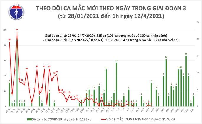 Sáng 12-4, thêm 3 ca Covid-19 ở Hà Nội và Thái Nguyên - Ảnh 1.