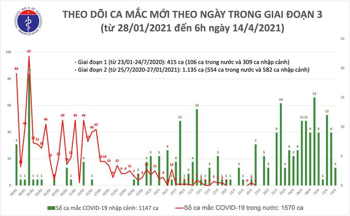 Ghi nhận 3 ca mắc Covid-19 mới tại Khánh Hoà - Ảnh 1.