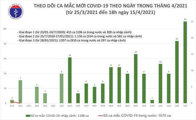 Chiều 15-4, thêm 21 ca mắc Covid-19 tại TP HCM và 5 địa phương khác - Ảnh 1.