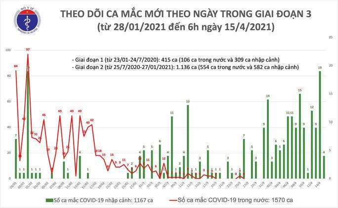 Sáng 15-4, ghi nhận 4 ca mắc Covid-19 tại Khánh Hoà và Kiên Giang - Ảnh 1.