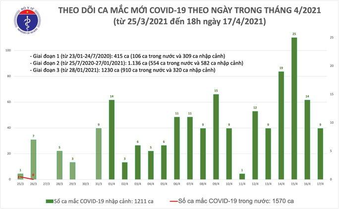 Chiều 17-4, thêm 8 ca mắc Covid-19 tại Kiên Giang, Khánh Hoà và Đà Nẵng - Ảnh 1.