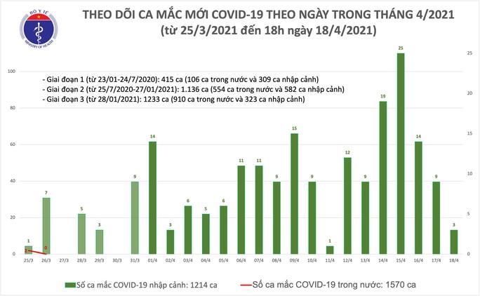 Chiều 18-4, thêm 3 ca mắc Covid-19 tại Khánh Hoà, Hoà Bình và Bắc Ninh - Ảnh 1.