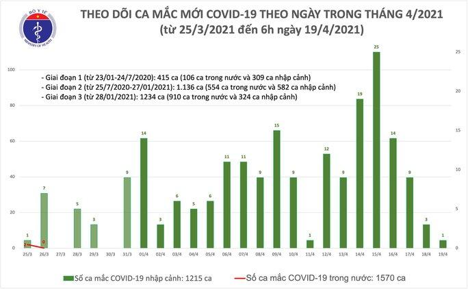 Sáng 19-4, thêm 1 ca mắc Covid-19 tại Đà Nẵng - Ảnh 1.