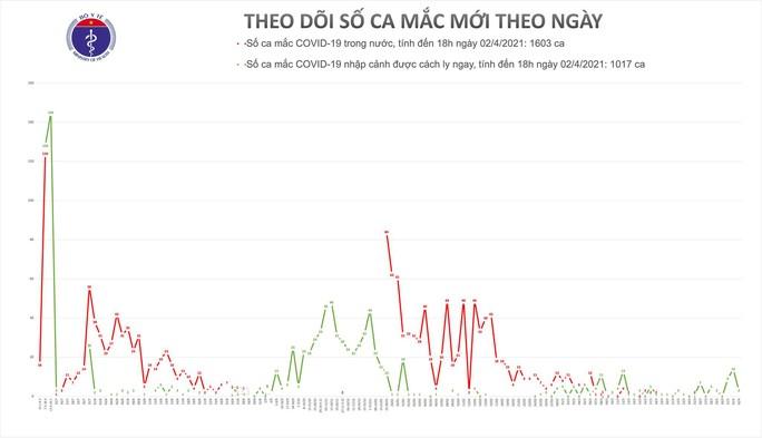 Chiều 2-4, thêm 3 ca mắc Covid-19 ở Quảng Ninh, Tây Ninh và TP HCM - Ảnh 1.