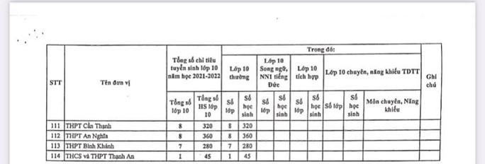 TP HCM: Công bố chỉ tiêu tuyển sinh lớp 10 tại 114 trường THPT công lập - Ảnh 4.