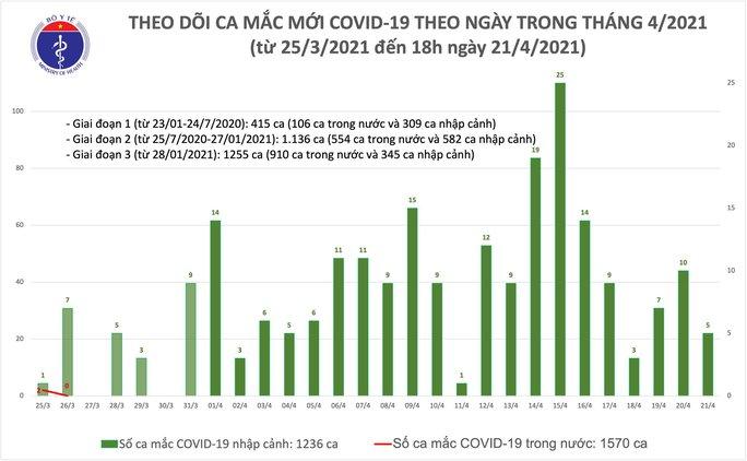 Chiều 21-4, thêm 5 ca mắc Covid-19 ở Khánh Hoà và Đà Nẵng - Ảnh 1.